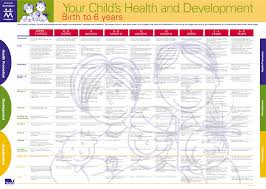 Child Developmental Stages And Growth Chart 14 Judicious Growth And Development Chart