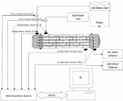 Heat Exchanger Flow Chart Schematic Diagram Of Experimental Set Up In Shell And Tube