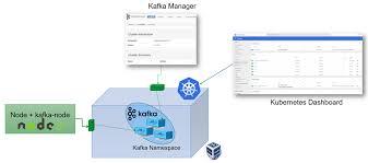 Kafka Helm Chart 15 Minutes To Get A Kafka Cluster Running On Kubernetes