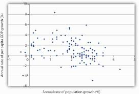 essay about population growth essay on increase in population  population growth and economic development a scatter chart of population growth rates versus gnp per capita