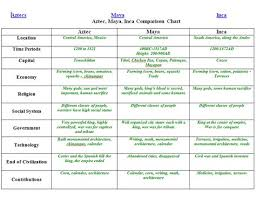 Differences Between Aztec Incas Mayans American History