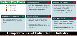 Competitiveness Of Indian Textile Industry Ordnur