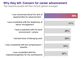 why good employees leave their jobs the top reasons data on why good people quit their jobs