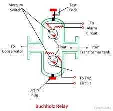 what is buchholz relay? definition, construction, working 24V Transformer Wiring Diagram operation of buchholz relay