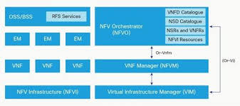 nfv orchestration network services orchestrator cisco the
