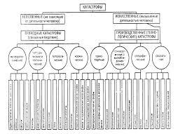 Тема Чрезвычайные ситуации природного техногенного и военного  В 1996 году утверждено Положение Правительства РФ о классификации ЧС природного и техногенного характера В соответствии с указанным положением ЧС