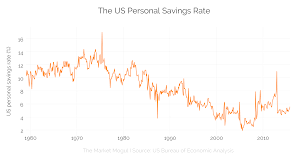 Chart Of The Day Falling Us Personal Saving Rate The