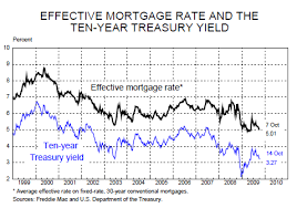 mortgage rate charts curiosity traders whitelist