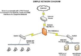 simple network diagram photo album   diagramscollection network diagram firewall pictures diagrams