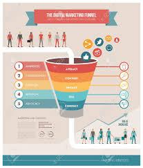 The Digital Marketing Funnel Infographic Winning New