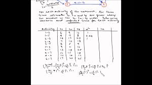 Pert Chart Formula Project Management Pert Example 1
