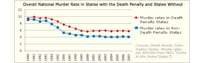 death penalty deterrence essay death penalty and deterrence essays manyessayscom