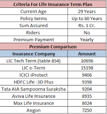 Term Insurance Premium Comparison Chart Lic Tech Term Table 854 Should You Opt It Wealthpedia