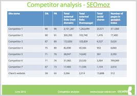 Competitive Matrix Template How To Conduct Competitor Analysis And Create A Template For