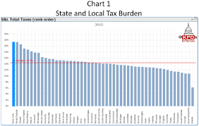New York State Tax Chart 2015 Key Policy Data New York Has The Highest Tax Burden In