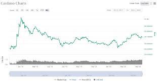 En décembre 2017, le prix bitcoin atteint la valeur historique de $20000 ! Cardano Ada Price Prediction For 2020 2021 2023 2025 2030 By Elena Stormgain Crypto Medium
