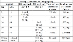 Azithromycin For Dogs Dosage Chart Azithromycin Dosage For Cats 200 Mg Per 5 5ml Dosage Chart