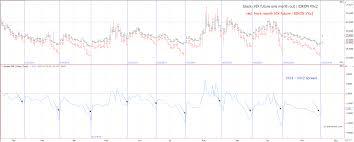 Vix Futures Curve Chart Vix Futures Spread Trading Quantitative Analysis And Trading