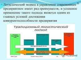Презентация на тему РЕФЕРАТ на тему ЛОГИСТИКА И  6 Логистический