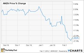 Linkedin Stock Price Chart As Amazon Linkedin And Gopro Flunk Earnings Season What