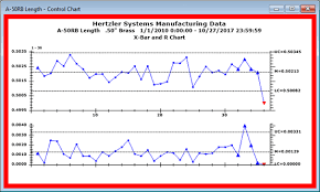 Application Of Control Chart In Manufacturing Statistical Process Control Spc Hertzler Systems