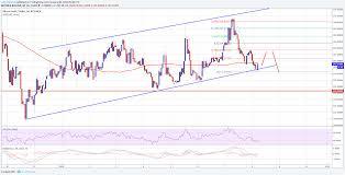 Bitcoin Gold Price Technical Analysis Newsbtc