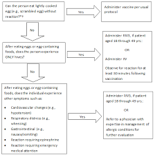 Summary Recommendations Prevention And Control Of