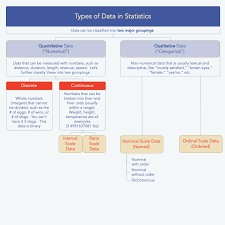 Data Types In Statistics My Market Research Methods