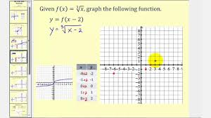graphing transformations of the cube root function
