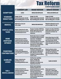 State Sales Tax Deduction Chart 2017 Tax Reform Comparision Chart Taxsquad