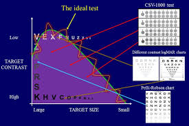 Iol Services Contrast Sensitivity Visioncare Research