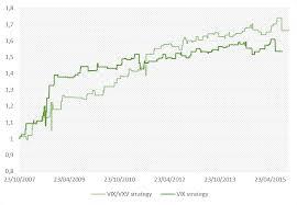 Vix Vxv Ratio Chart Volatility Linked Strategy A New Approach Bsic Bocconi