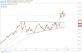 Trade Of The Day Is It Time To Nab Disney Stock As It