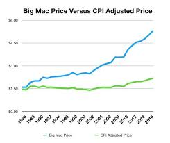 1986 Cost Of Living Chart The Big Mac Index May Be Telling The Truth About Inflation