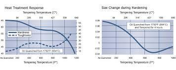 High Speed Steel Tool Steel D3 Technical Data