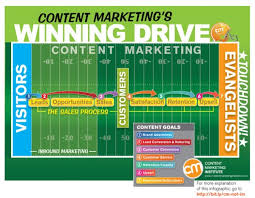 Content Marketing What Is Content Marketing
