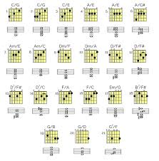 Introduction To Slash Chords And Inversions For Guitar