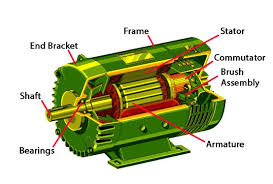simple electric motor parts. What Are The Parts Within An Electric Motor? Simple Motor M