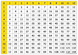 Multiplication Table Chart To 1 Worksheet 20 Pdf – Careeredge.info