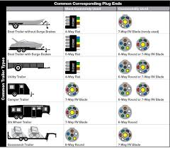 64 best camping, r v wiring, outdoors images on pinterest Wiring A 7 Way Trailer Connector Diagram b2b university common plug ends per trailer how to wire 7 way trailer plug diagram