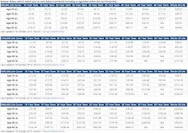 Life Insurance Rate Chart Graph Cheap Life Insurance Rates