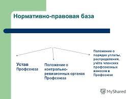 Презентация на тему Контрольно ревизионная работа в Профсоюзе  2 Нормативно правовая