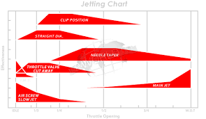 Nsr250 Jetting Guide