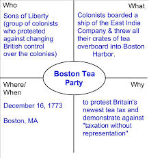 Boston Tea Party Cause And Effect Chart My Favorite Graphic Organizer 4th Grade Social Studies