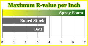 Spray Foam R Value Chart Save Green Spray Foam