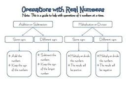 Integer Flow Chart Operations With Real Numbers Flow Chart Real Numbers