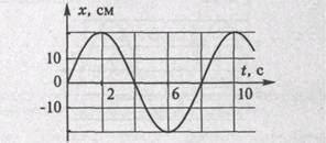 Контрольная работа по теме Механические колебания и волны  На рисунке приведен график гармонических колебаний Укажите все правильные утверждения