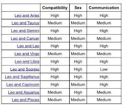 Cancer And Gemini Compatibility Chart
