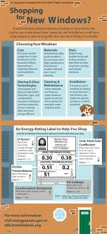 Shopping For New Windows Refer To This Chart To Maximize