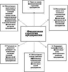 Научная работа Формирование финансовой стратегии на предприятии  Важнейшие сущностные характеристики финансовой стратегии предприятия